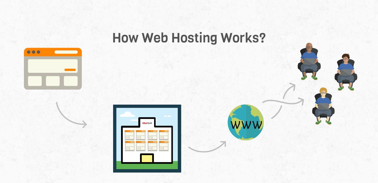 Shared-Web-Hosting-Concept